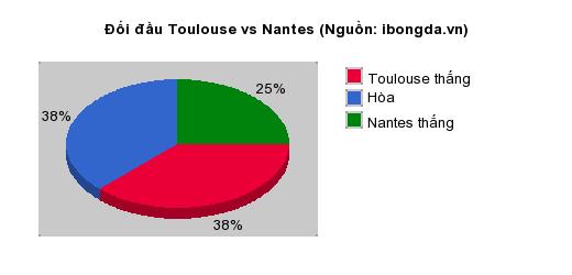 Thống kê đối đầu Toulouse vs Nantes