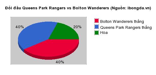 Thống kê đối đầu Queens Park Rangers vs Bolton Wanderers