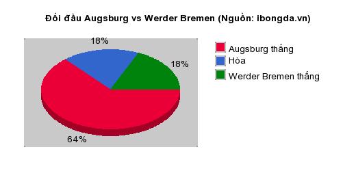 Thống kê đối đầu Augsburg vs Werder Bremen