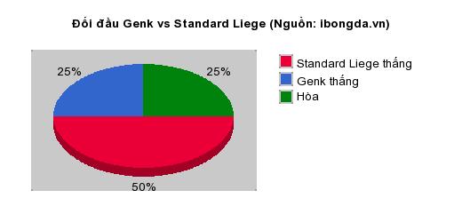 Thống kê đối đầu Genk vs Standard Liege