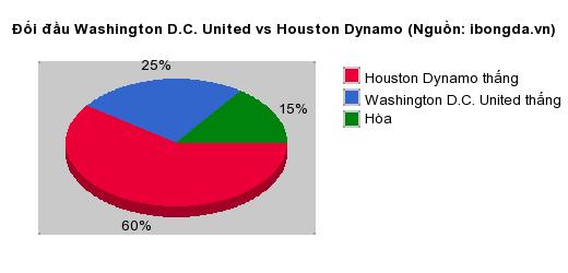 Thống kê đối đầu Washington D.C. United vs Houston Dynamo