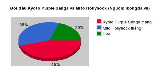 Thống kê đối đầu Kyoto Purple Sanga vs Mito Hollyhock