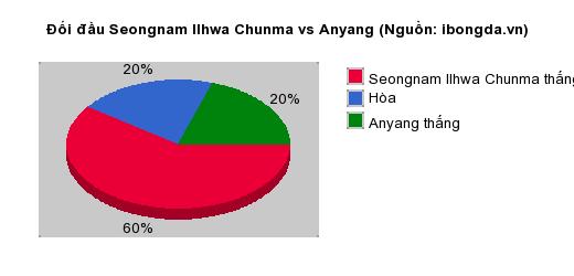 Thống kê đối đầu Seongnam Ilhwa Chunma vs Anyang
