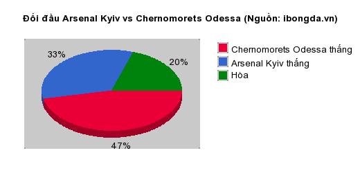 Thống kê đối đầu Arsenal Kyiv vs Chernomorets Odessa
