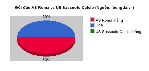 Thống kê đối đầu AS Roma vs US Sassuolo Calcio