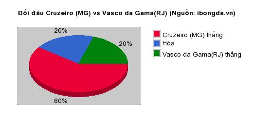 Thống kê đối đầu Cruzeiro (MG) vs Vasco da Gama(RJ)