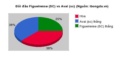 Thống kê đối đầu Figueirense (SC) vs Avai (sc)