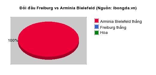 Thống kê đối đầu Freiburg vs Arminia Bielefeld