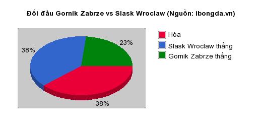 Thống kê đối đầu Gornik Zabrze vs Slask Wroclaw
