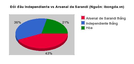Thống kê đối đầu Independiente vs Arsenal de Sarandi