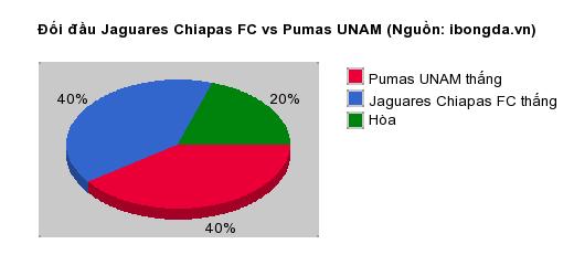 Thống kê đối đầu Jaguares Chiapas FC vs Pumas UNAM