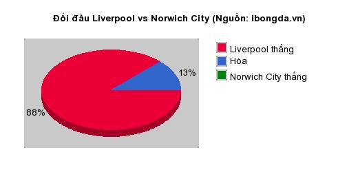 Thống kê đối đầu Liverpool vs Norwich City