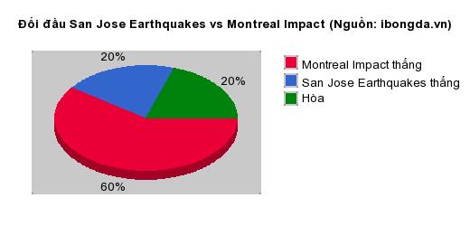 Thống kê đối đầu San Jose Earthquakes vs Montreal Impact