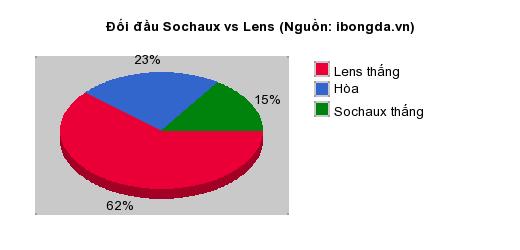 Thống kê đối đầu Sochaux vs Lens
