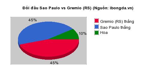 Thống kê đối đầu Sao Paulo vs Gremio (RS)