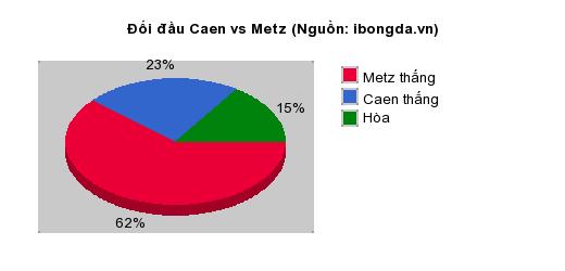Thống kê đối đầu Caen vs Metz