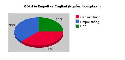 Thống kê đối đầu Empoli vs Cagliari