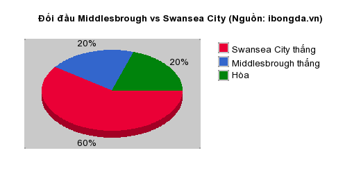 Thống kê đối đầu Middlesbrough vs Swansea City
