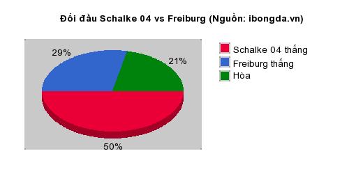Thống kê đối đầu Schalke 04 vs Freiburg