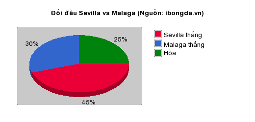 Thống kê đối đầu Sevilla vs Malaga