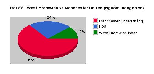 Thống kê đối đầu West Bromwich vs Manchester United