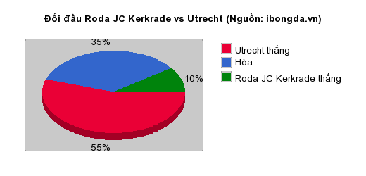 Thống kê đối đầu Roda JC Kerkrade vs Utrecht