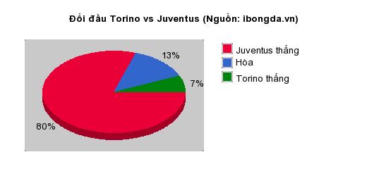 Thống kê đối đầu Torino vs Juventus