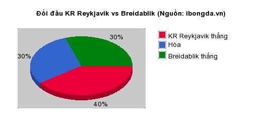 Thống kê đối đầu KR Reykjavik vs Breidablik