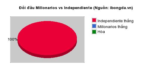 Thống kê đối đầu Millonarios vs Independiente