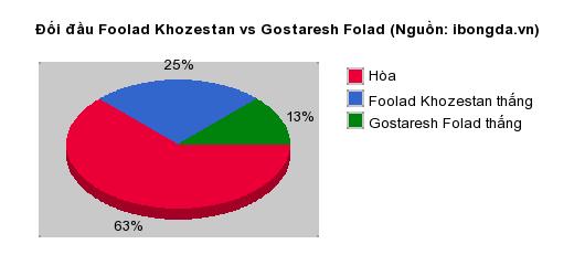 Thống kê đối đầu Foolad Khozestan vs Gostaresh Folad