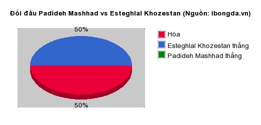 Thống kê đối đầu Padideh Mashhad vs Esteghlal Khozestan