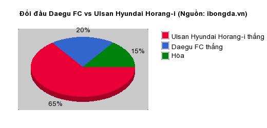 Thống kê đối đầu Daegu FC vs Ulsan Hyundai Horang-i