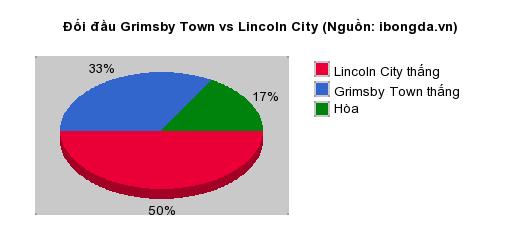 Thống kê đối đầu Grimsby Town vs Lincoln City