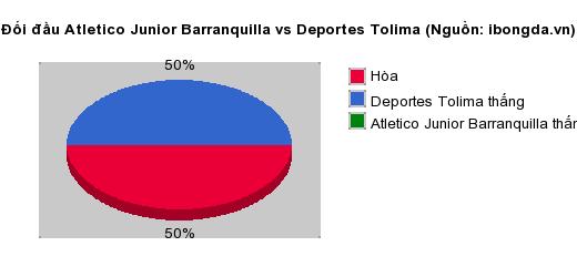 Thống kê đối đầu Atletico Junior Barranquilla vs Deportes Tolima
