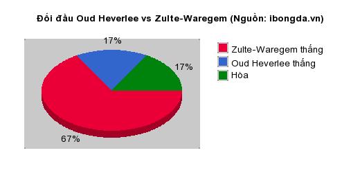 Thống kê đối đầu Oud Heverlee vs Zulte-Waregem