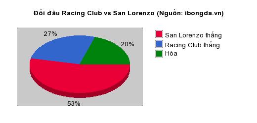 Thống kê đối đầu Racing Club vs San Lorenzo