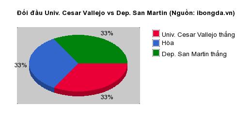 Thống kê đối đầu Univ. Cesar Vallejo vs Dep. San Martin