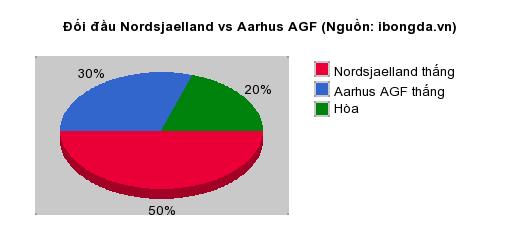 Thống kê đối đầu Nordsjaelland vs Aarhus AGF