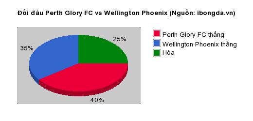 Thống kê đối đầu Perth Glory FC vs Wellington Phoenix