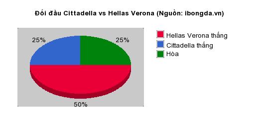 Thống kê đối đầu Cittadella vs Hellas Verona