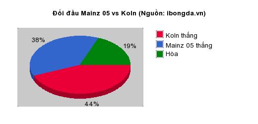 Thống kê đối đầu Mainz 05 vs Koln