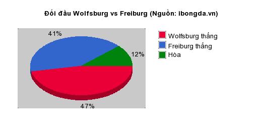 Thống kê đối đầu Wolfsburg vs Freiburg