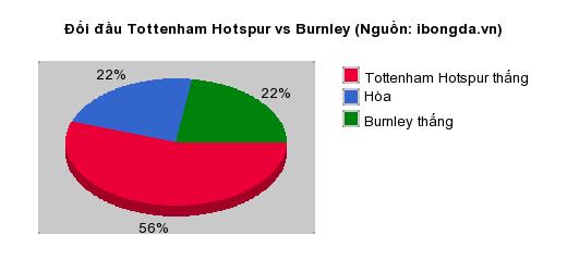 Thống kê đối đầu Tottenham Hotspur vs Burnley