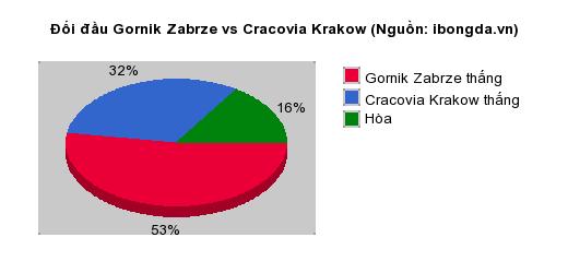 Thống kê đối đầu Gornik Zabrze vs Cracovia Krakow