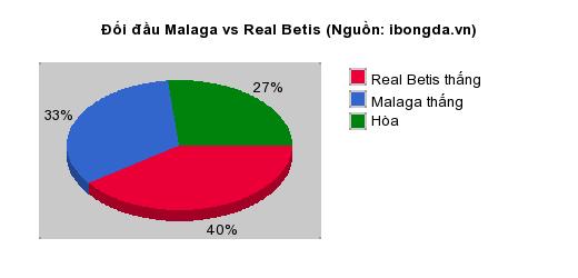 Thống kê đối đầu Malaga vs Real Betis