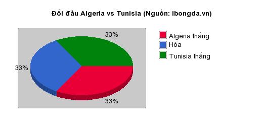 Thống kê đối đầu Algeria vs Tunisia