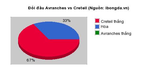Thống kê đối đầu Avranches vs Creteil
