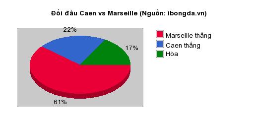 Thống kê đối đầu Caen vs Marseille
