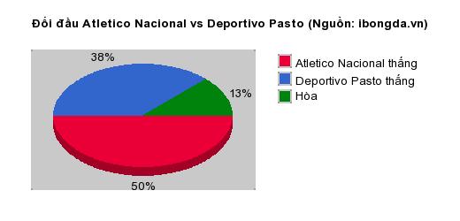 Thống kê đối đầu Atletico Nacional vs Deportivo Pasto