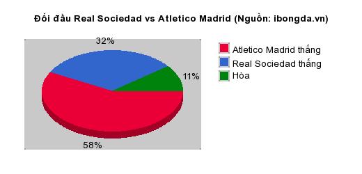 Thống kê đối đầu Real Sociedad vs Atletico Madrid